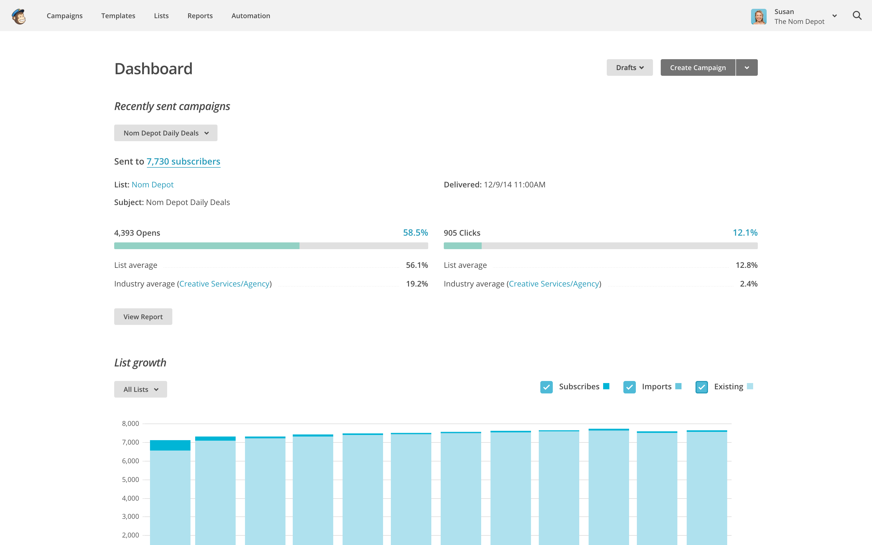 MailChimp is solidly built around its dashboard.
